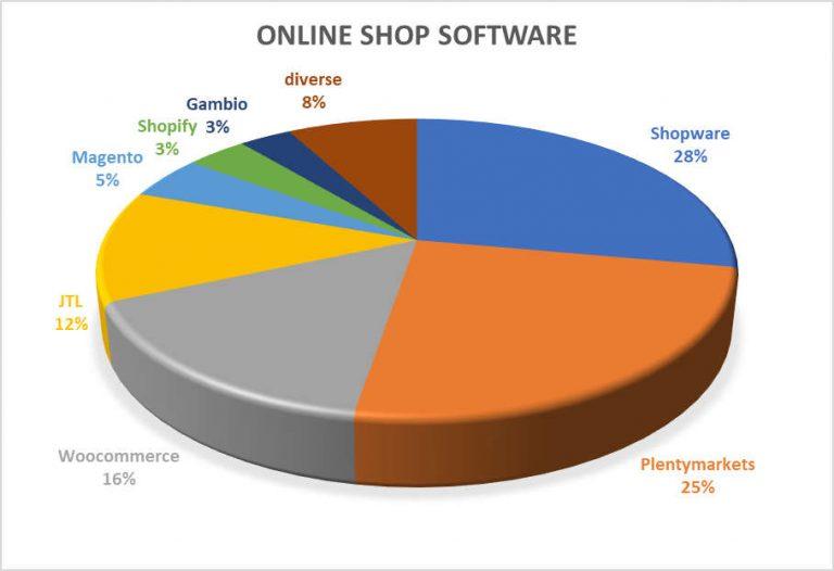 Webshop Software Im Vergleich Februar 2019 Fulfillment Dienstleister